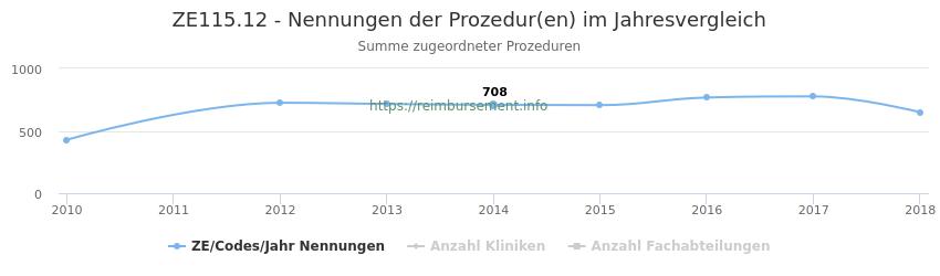 ZE115.12 Nennungen der Prozeduren und Anzahl der einsetzenden Kliniken, Fachabteilungen pro Jahr