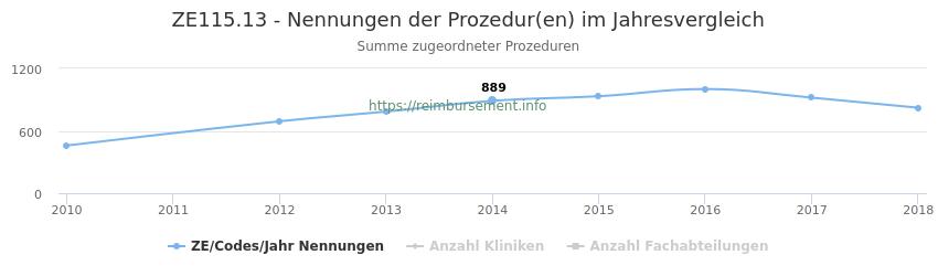 ZE115.13 Nennungen der Prozeduren und Anzahl der einsetzenden Kliniken, Fachabteilungen pro Jahr