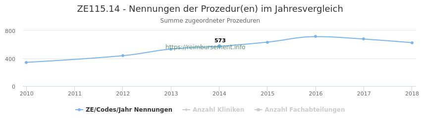 ZE115.14 Nennungen der Prozeduren und Anzahl der einsetzenden Kliniken, Fachabteilungen pro Jahr