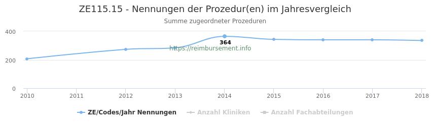 ZE115.15 Nennungen der Prozeduren und Anzahl der einsetzenden Kliniken, Fachabteilungen pro Jahr