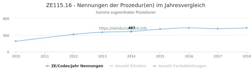 ZE115.16 Nennungen der Prozeduren und Anzahl der einsetzenden Kliniken, Fachabteilungen pro Jahr