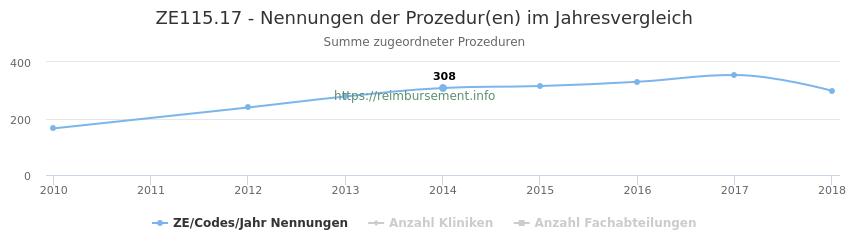 ZE115.17 Nennungen der Prozeduren und Anzahl der einsetzenden Kliniken, Fachabteilungen pro Jahr