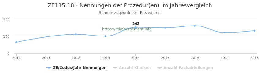 ZE115.18 Nennungen der Prozeduren und Anzahl der einsetzenden Kliniken, Fachabteilungen pro Jahr