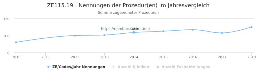 ZE115.19 Nennungen der Prozeduren und Anzahl der einsetzenden Kliniken, Fachabteilungen pro Jahr