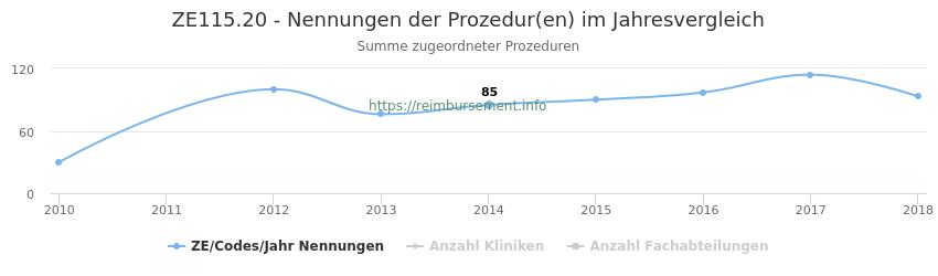 ZE115.20 Nennungen der Prozeduren und Anzahl der einsetzenden Kliniken, Fachabteilungen pro Jahr