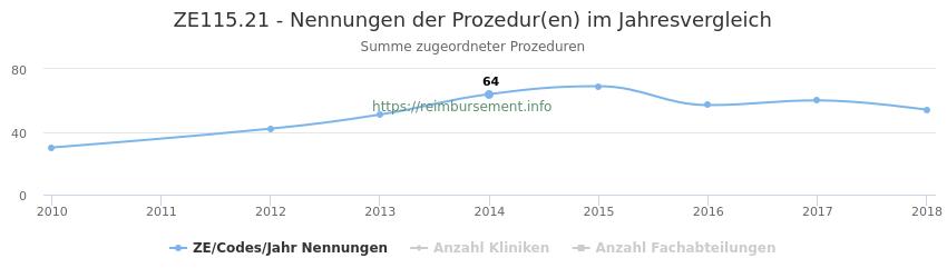 ZE115.21 Nennungen der Prozeduren und Anzahl der einsetzenden Kliniken, Fachabteilungen pro Jahr