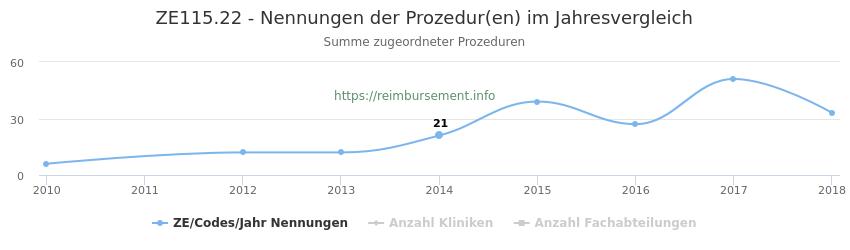ZE115.22 Nennungen der Prozeduren und Anzahl der einsetzenden Kliniken, Fachabteilungen pro Jahr