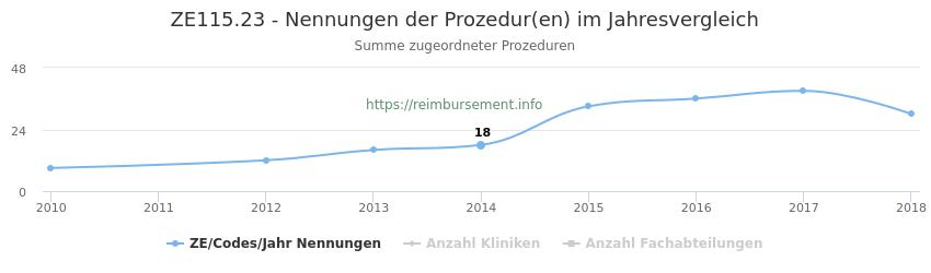 ZE115.23 Nennungen der Prozeduren und Anzahl der einsetzenden Kliniken, Fachabteilungen pro Jahr
