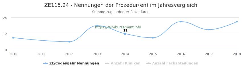 ZE115.24 Nennungen der Prozeduren und Anzahl der einsetzenden Kliniken, Fachabteilungen pro Jahr