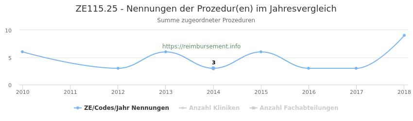 ZE115.25 Nennungen der Prozeduren und Anzahl der einsetzenden Kliniken, Fachabteilungen pro Jahr