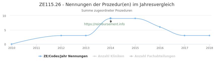 ZE115.26 Nennungen der Prozeduren und Anzahl der einsetzenden Kliniken, Fachabteilungen pro Jahr