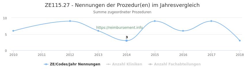ZE115.27 Nennungen der Prozeduren und Anzahl der einsetzenden Kliniken, Fachabteilungen pro Jahr