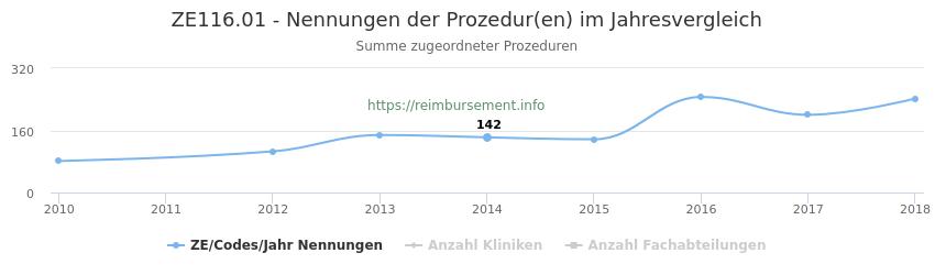 ZE116.01 Nennungen der Prozeduren und Anzahl der einsetzenden Kliniken, Fachabteilungen pro Jahr