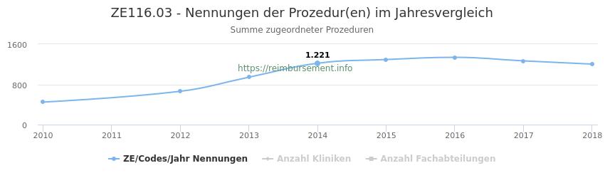 ZE116.03 Nennungen der Prozeduren und Anzahl der einsetzenden Kliniken, Fachabteilungen pro Jahr