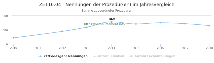 ZE116.04 Nennungen der Prozeduren und Anzahl der einsetzenden Kliniken, Fachabteilungen pro Jahr