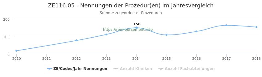 ZE116.05 Nennungen der Prozeduren und Anzahl der einsetzenden Kliniken, Fachabteilungen pro Jahr