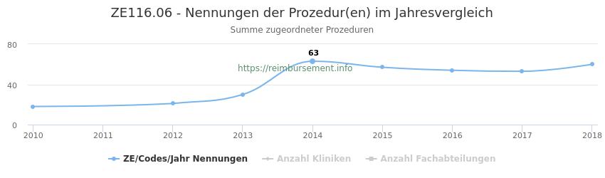 ZE116.06 Nennungen der Prozeduren und Anzahl der einsetzenden Kliniken, Fachabteilungen pro Jahr