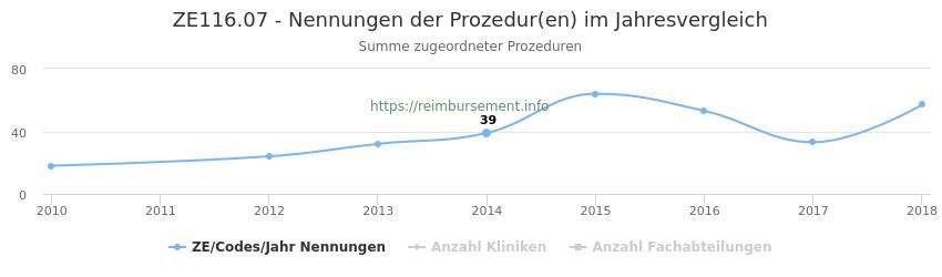 ZE116.07 Nennungen der Prozeduren und Anzahl der einsetzenden Kliniken, Fachabteilungen pro Jahr