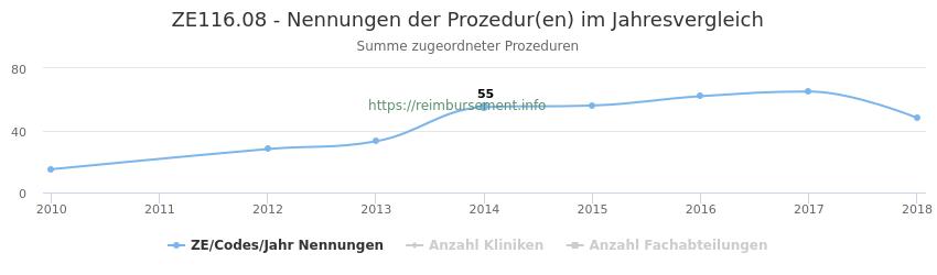 ZE116.08 Nennungen der Prozeduren und Anzahl der einsetzenden Kliniken, Fachabteilungen pro Jahr