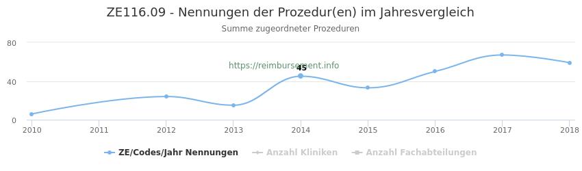 ZE116.09 Nennungen der Prozeduren und Anzahl der einsetzenden Kliniken, Fachabteilungen pro Jahr