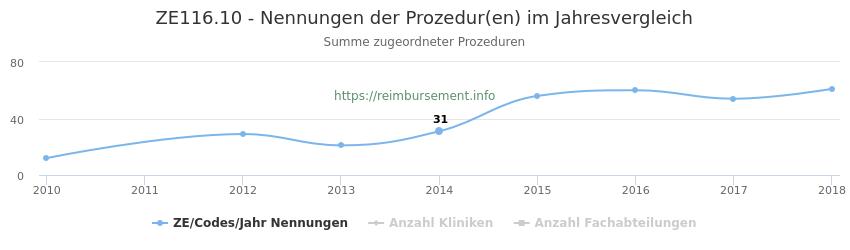 ZE116.10 Nennungen der Prozeduren und Anzahl der einsetzenden Kliniken, Fachabteilungen pro Jahr
