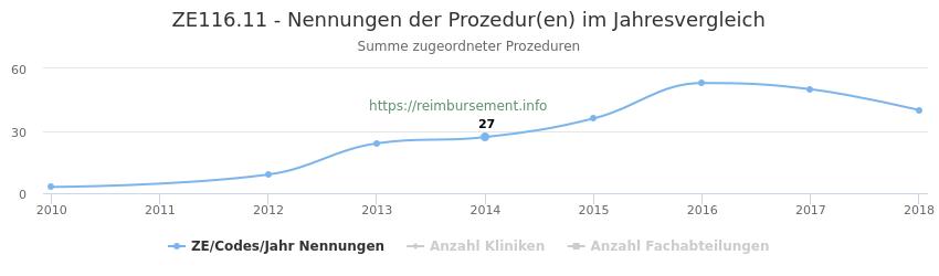 ZE116.11 Nennungen der Prozeduren und Anzahl der einsetzenden Kliniken, Fachabteilungen pro Jahr