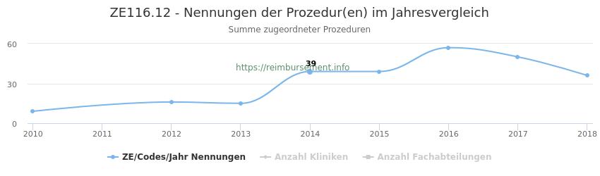 ZE116.12 Nennungen der Prozeduren und Anzahl der einsetzenden Kliniken, Fachabteilungen pro Jahr