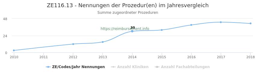 ZE116.13 Nennungen der Prozeduren und Anzahl der einsetzenden Kliniken, Fachabteilungen pro Jahr