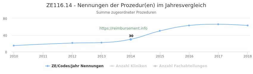 ZE116.14 Nennungen der Prozeduren und Anzahl der einsetzenden Kliniken, Fachabteilungen pro Jahr