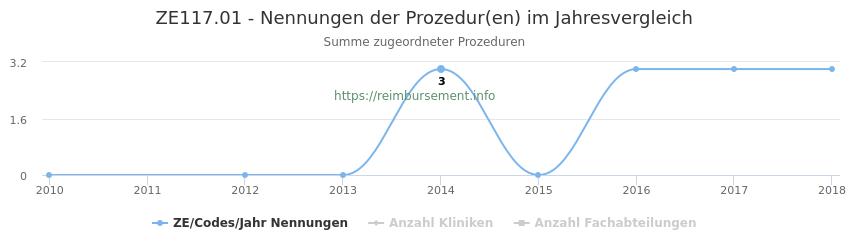 ZE117.01 Nennungen der Prozeduren und Anzahl der einsetzenden Kliniken, Fachabteilungen pro Jahr