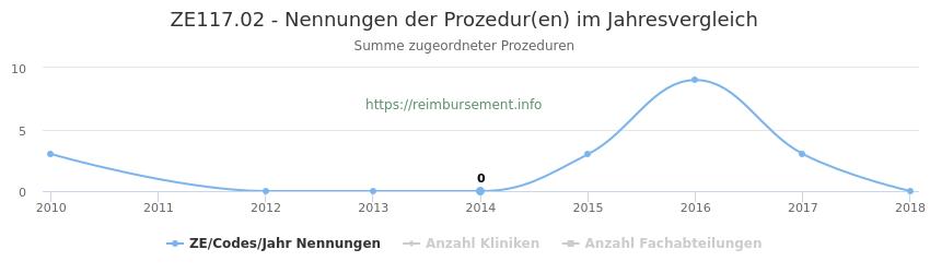 ZE117.02 Nennungen der Prozeduren und Anzahl der einsetzenden Kliniken, Fachabteilungen pro Jahr