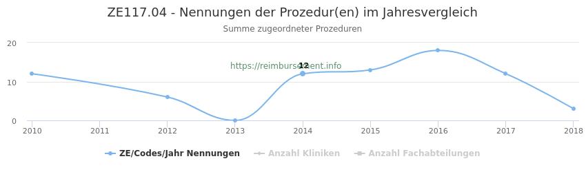 ZE117.04 Nennungen der Prozeduren und Anzahl der einsetzenden Kliniken, Fachabteilungen pro Jahr