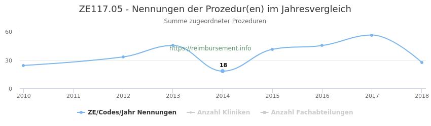 ZE117.05 Nennungen der Prozeduren und Anzahl der einsetzenden Kliniken, Fachabteilungen pro Jahr