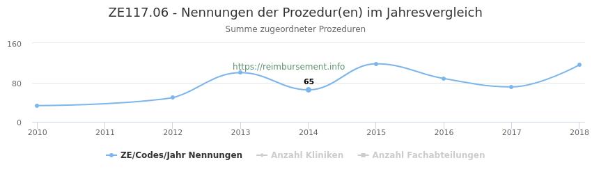 ZE117.06 Nennungen der Prozeduren und Anzahl der einsetzenden Kliniken, Fachabteilungen pro Jahr