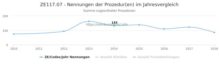 ZE117.07 Nennungen der Prozeduren und Anzahl der einsetzenden Kliniken, Fachabteilungen pro Jahr