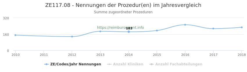 ZE117.08 Nennungen der Prozeduren und Anzahl der einsetzenden Kliniken, Fachabteilungen pro Jahr