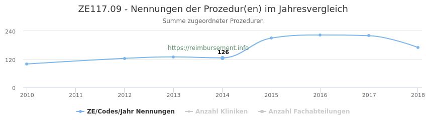 ZE117.09 Nennungen der Prozeduren und Anzahl der einsetzenden Kliniken, Fachabteilungen pro Jahr