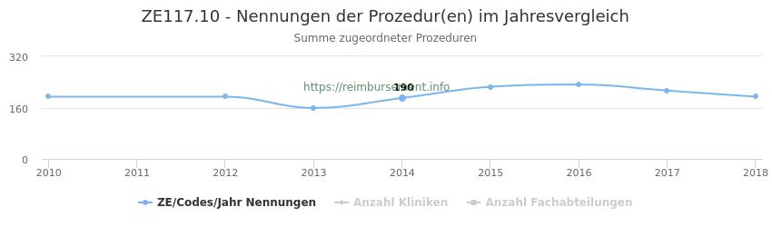 ZE117.10 Nennungen der Prozeduren und Anzahl der einsetzenden Kliniken, Fachabteilungen pro Jahr
