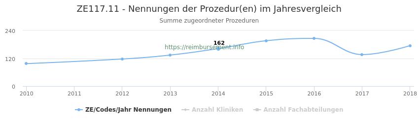 ZE117.11 Nennungen der Prozeduren und Anzahl der einsetzenden Kliniken, Fachabteilungen pro Jahr