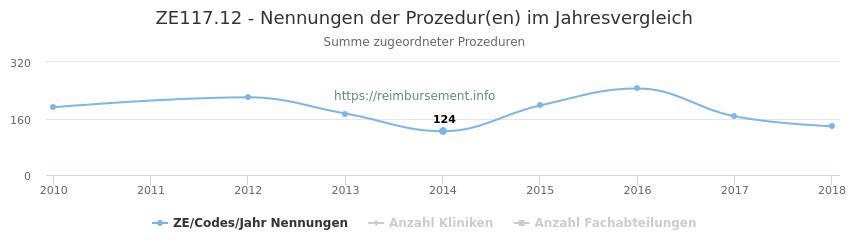 ZE117.12 Nennungen der Prozeduren und Anzahl der einsetzenden Kliniken, Fachabteilungen pro Jahr