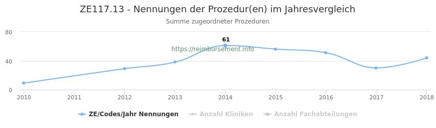 ZE117.13 Nennungen der Prozeduren und Anzahl der einsetzenden Kliniken, Fachabteilungen pro Jahr