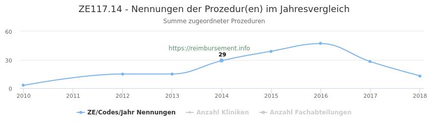 ZE117.14 Nennungen der Prozeduren und Anzahl der einsetzenden Kliniken, Fachabteilungen pro Jahr