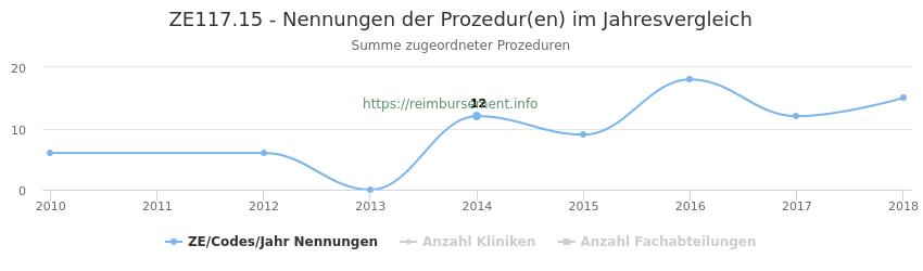 ZE117.15 Nennungen der Prozeduren und Anzahl der einsetzenden Kliniken, Fachabteilungen pro Jahr