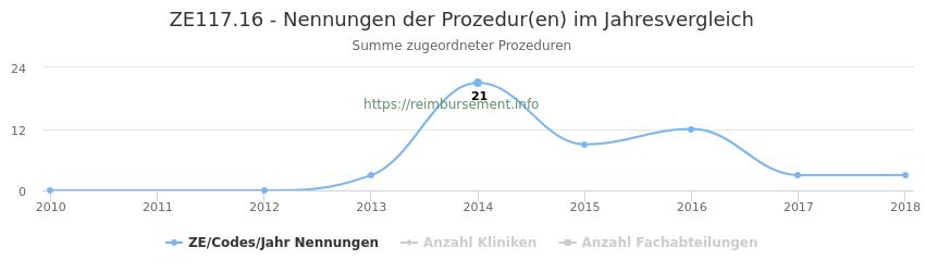 ZE117.16 Nennungen der Prozeduren und Anzahl der einsetzenden Kliniken, Fachabteilungen pro Jahr