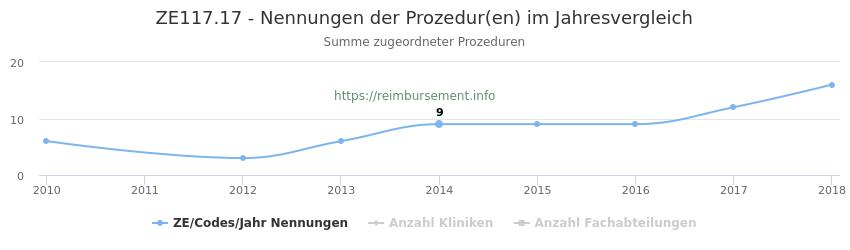 ZE117.17 Nennungen der Prozeduren und Anzahl der einsetzenden Kliniken, Fachabteilungen pro Jahr