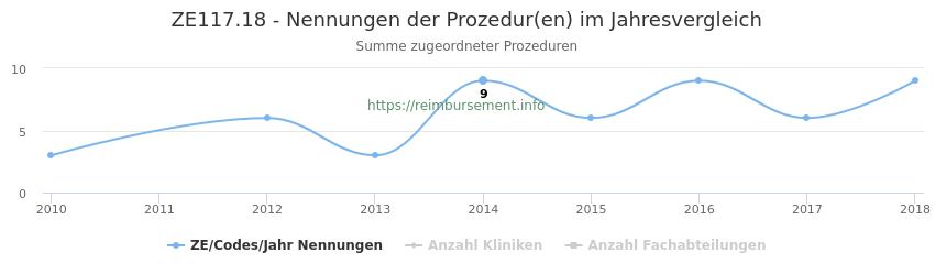 ZE117.18 Nennungen der Prozeduren und Anzahl der einsetzenden Kliniken, Fachabteilungen pro Jahr
