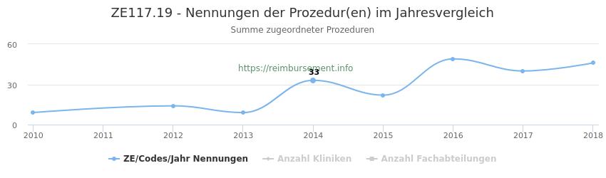 ZE117.19 Nennungen der Prozeduren und Anzahl der einsetzenden Kliniken, Fachabteilungen pro Jahr