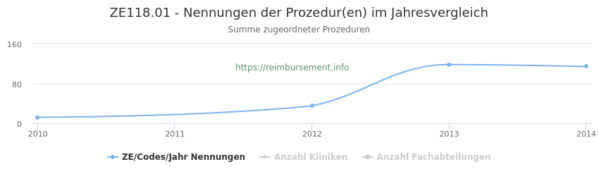 ZE118.01 Nennungen der Prozeduren und Anzahl der einsetzenden Kliniken, Fachabteilungen pro Jahr