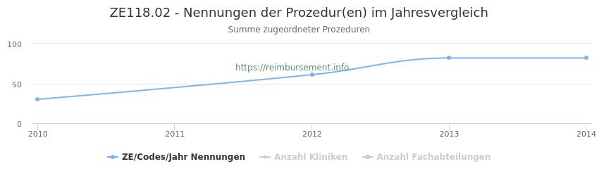ZE118.02 Nennungen der Prozeduren und Anzahl der einsetzenden Kliniken, Fachabteilungen pro Jahr