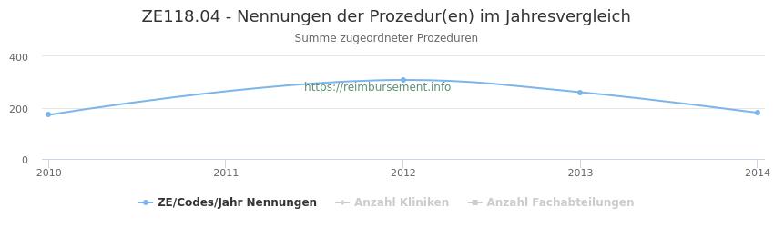 ZE118.04 Nennungen der Prozeduren und Anzahl der einsetzenden Kliniken, Fachabteilungen pro Jahr